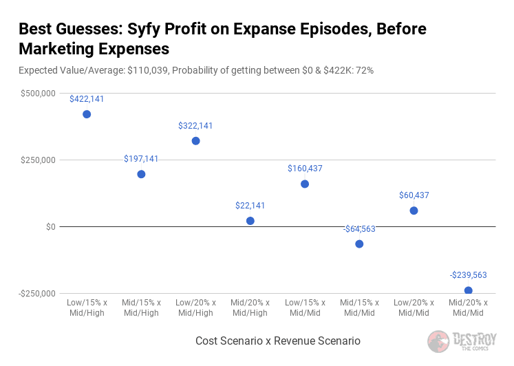 scatter plot with just 8 selected profit amounts for the expanse, per episode
