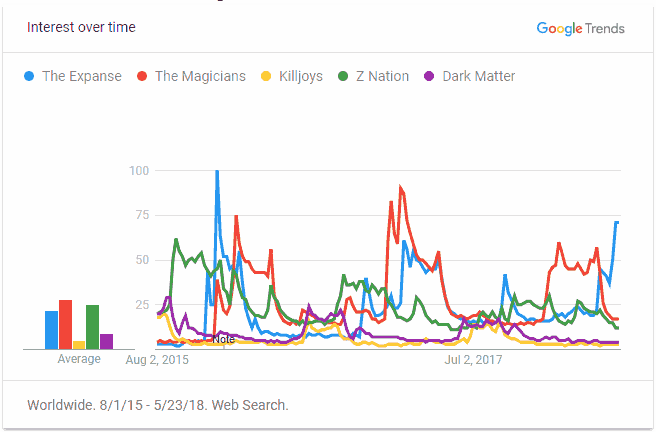 Google trends data showing the expanse vs the magicians vs killjoys vs z nation vs dark matter. The expanse is spiking in interest compared to the other shows for recent time periods.