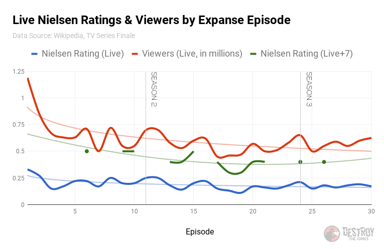 the live nielsen ratings, viewers, and total viewers plotted for the expanse over time. After a drop from the premiere, the number of viewers is trending up in recent episodes.