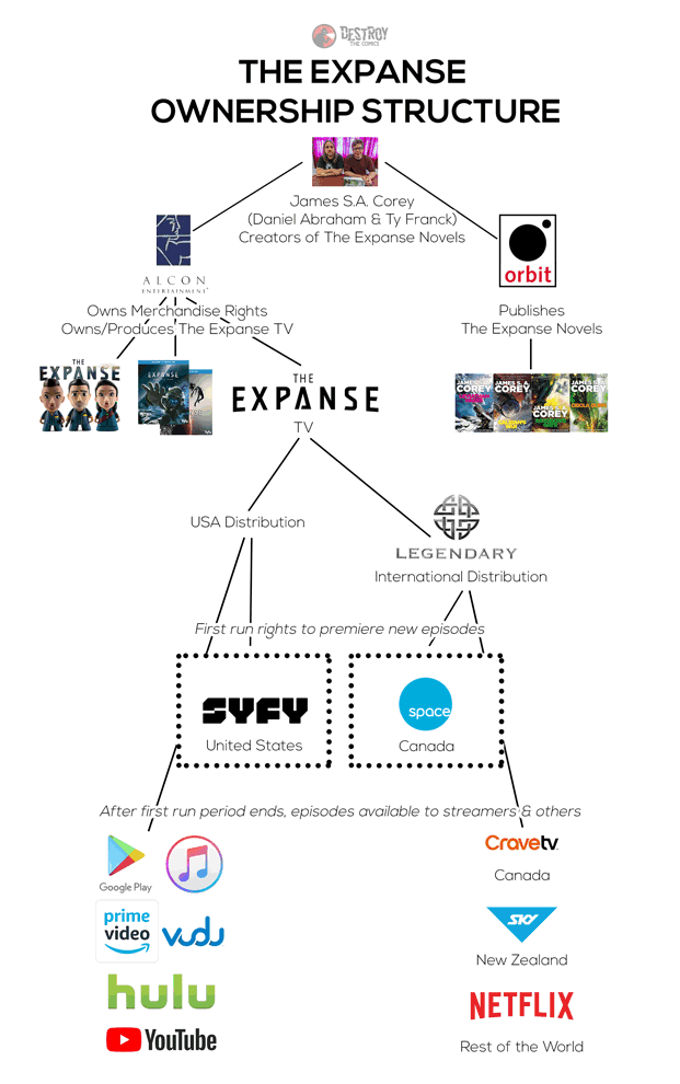 organization chart showing how the expanse ownership is structured through alcon to syfy then to streamers