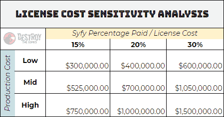 senstivity analysis table calculations for the expanse license cost