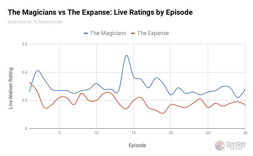 comparison chart of the magicians vs the expanse in nielsen ratings. they're pretty close in ratings at several points.