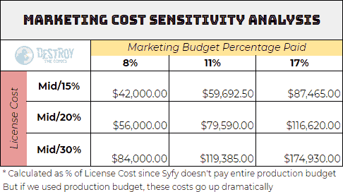 marketing cost sensitivity analysis matrix for the expanse per episode marketing cost