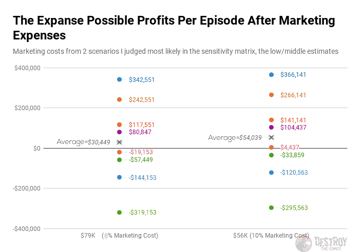 the possible profits per episode of the expanse after marketing expenses., grouped by low and mid level marketing costs. Low has an expected profit value of 30,449 while mid has 54,039