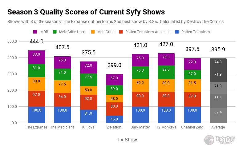 quality score bar chart using rotten tomatoes, imdb, and metacritic ratings data summed together only for season 3 of each syfy show. The expanse leads the pack.