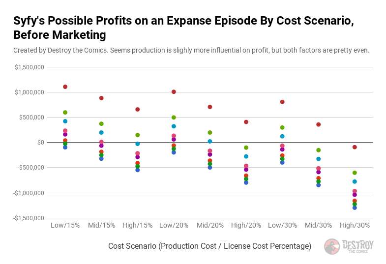 the possible profit per episode on the expanse in a scatter plot, grouped by cost scenarios