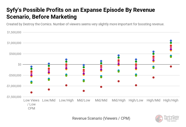 scatter plot of possible profits on an expanse episode grouped by revenue scenario