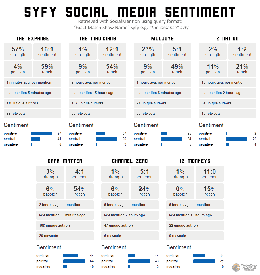 social media sentiment comparison from socialmention data. The expanse is doing better than all the other syfy shows.