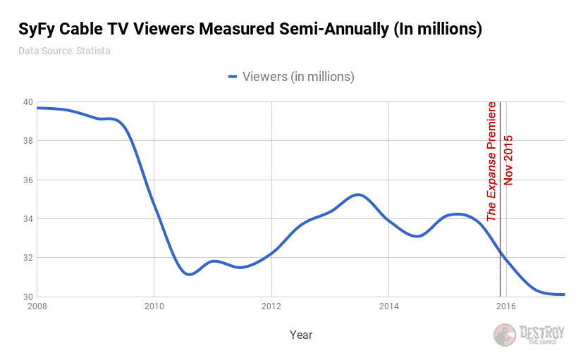 graph showing syfy viewrship declining from 2008 to present day