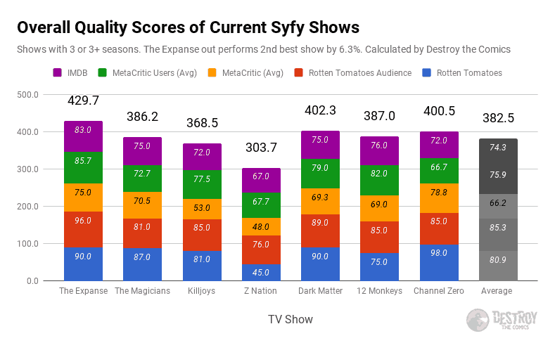 bar chart of quality scores for 7 syfy shows computed with rotten tomatoes, metacritic, and imdb ratings added together for all 3 seasons. The expanse beats everyone