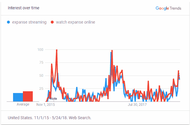 "google trends graph of interest over time in ""expanse streaming"" and ""watch expanse online"" with a slow but gradual increase in interest"